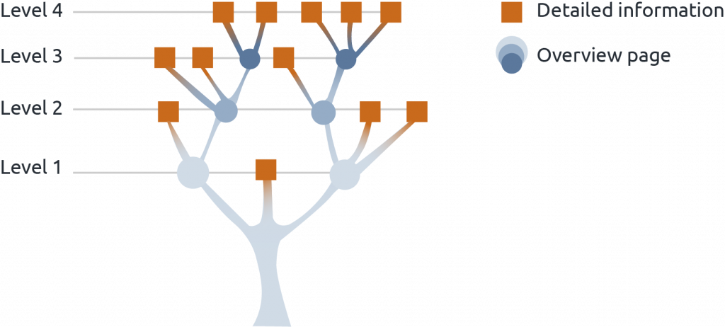 Structuring Tree