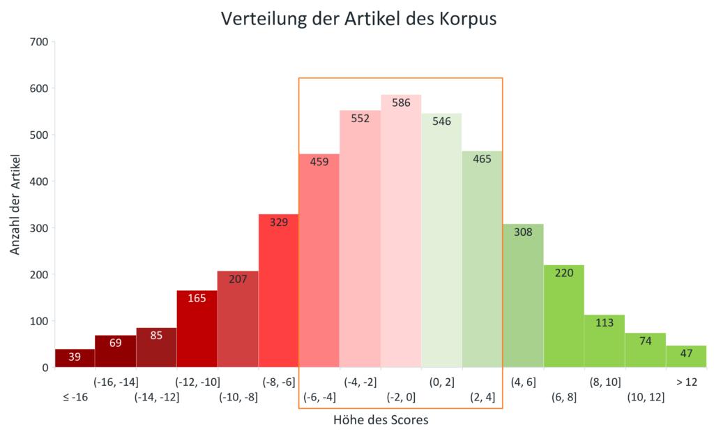 Diagramm zur Analyse der Dokumentation